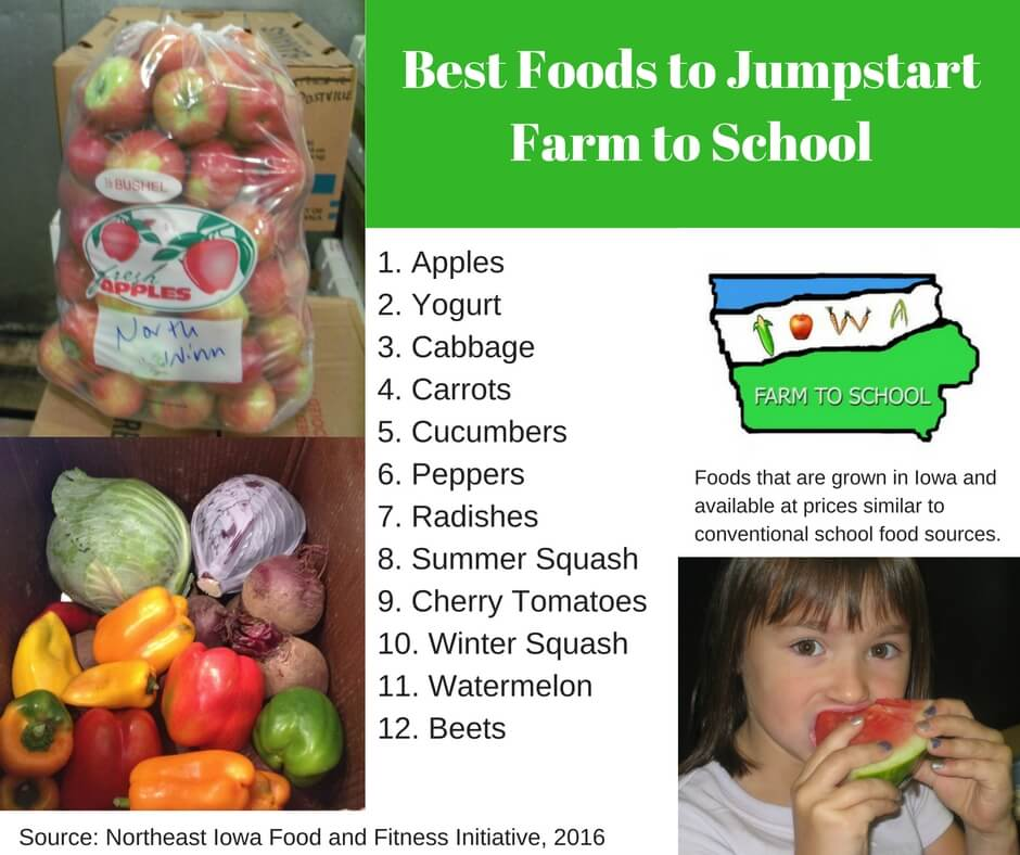 15 Easy Food Farm to School(1)